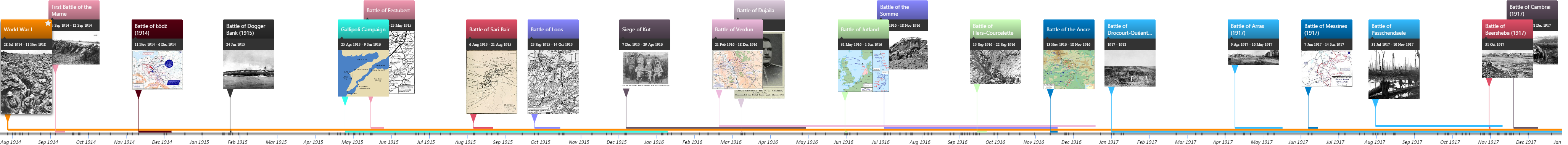 Battles of World War One